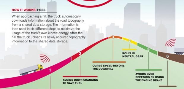 Volvo Trucks sistemas