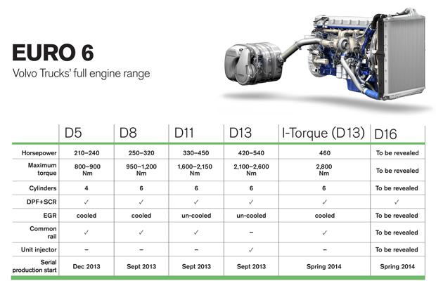 """""""Volvo Trucks"""" Euro 6 dzinēju gamma"""