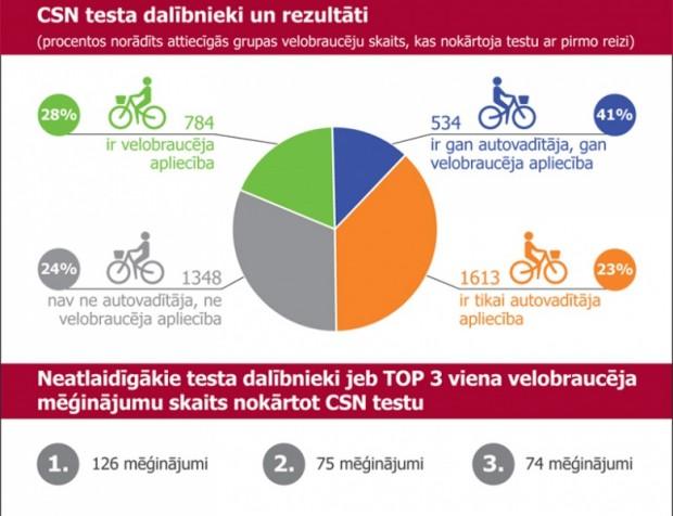 Infografika_Velobrauceju_CSN_zinasanas