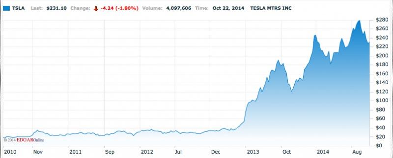Tesla_akcijas