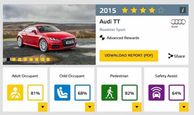 """Kā veidojas zvaigznītes: Jaunā """"Audi TT"""" redzamais kopējais vērtējums ļāvis iegūt tikai četras zvaigznes"""